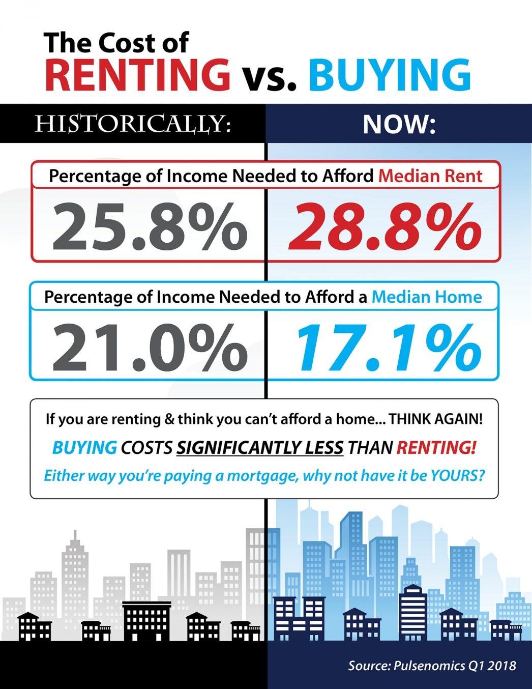Rent-vs.-Buy-STM-1046x1354