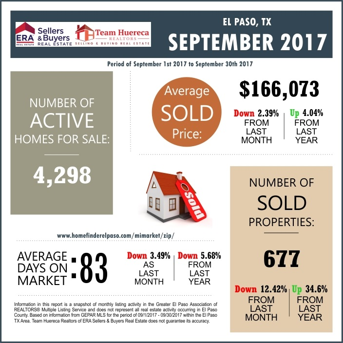 El Paso TX Market Report September 2017 Average Sale Price