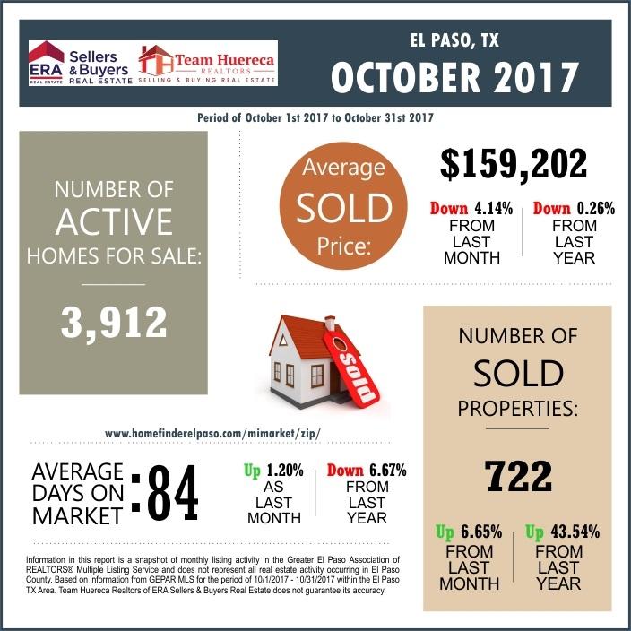 El Paso Market Report October 2017 by Team Huereca Of ERA
