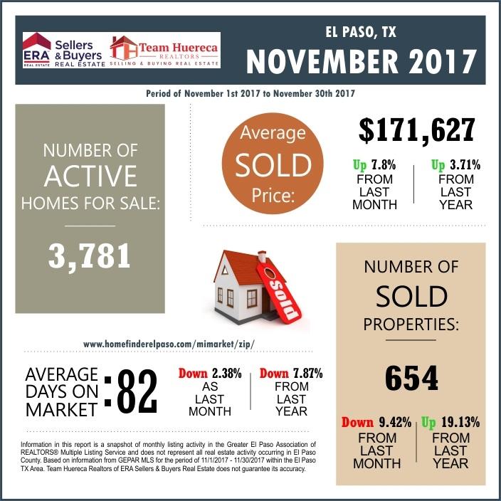 El Paso TX Real Estate Market Report November 2017