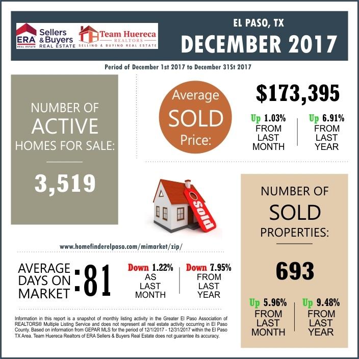 El Paso TX Real Estate Market Report December 2017 Homes For Sale El Paso TX