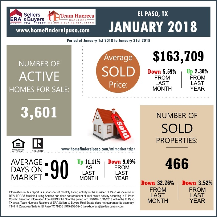 Homes For Sale In El Paso TX Market Report January 2018