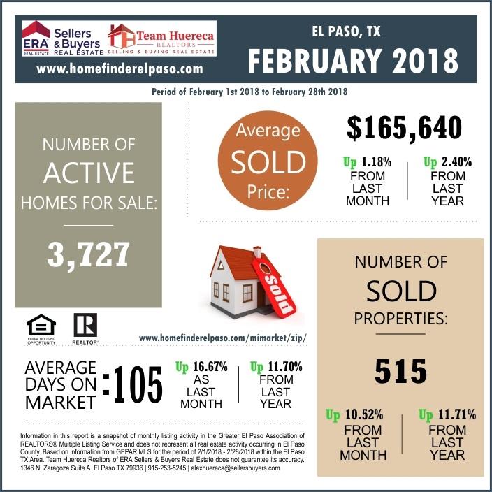 El Paso TX Market Report February 2018