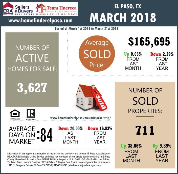 El Paso TX Market Report March 2018 Team Huereca Realtors