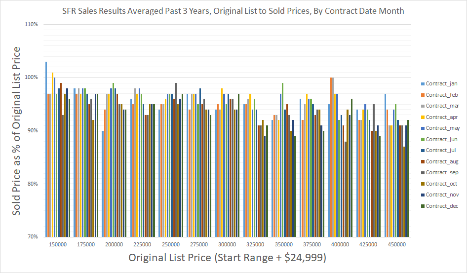 SFR Sales Results Averaged Past 3 Years - Original List to Sold Prices - By Contract Date Month