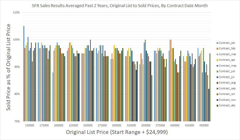 SFR Sales Results Averaged Past 2 Years - Original List to Sold Prices - By Contract Date Month