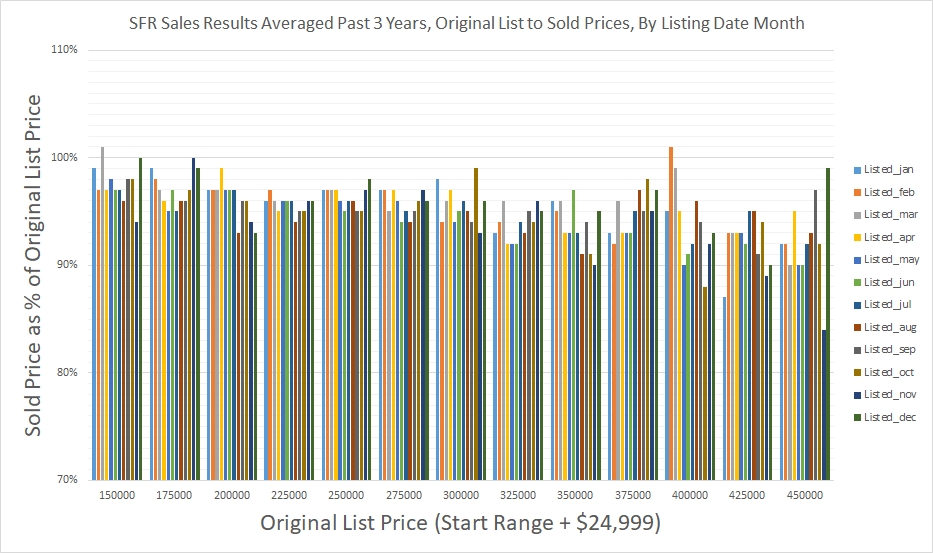 SFR Sales Results Averaged Past 3 Years - Original List to Sold Prices - By Listing Date Month