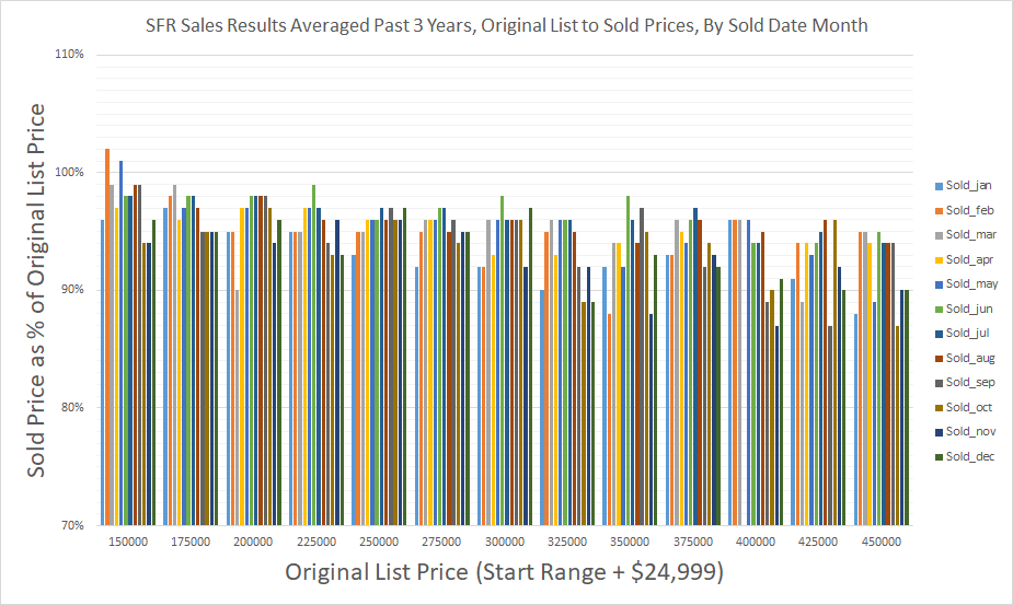 SFR Sales Results Averaged Past 3 Years - Original List to Sold Prices - By Sold Date Month