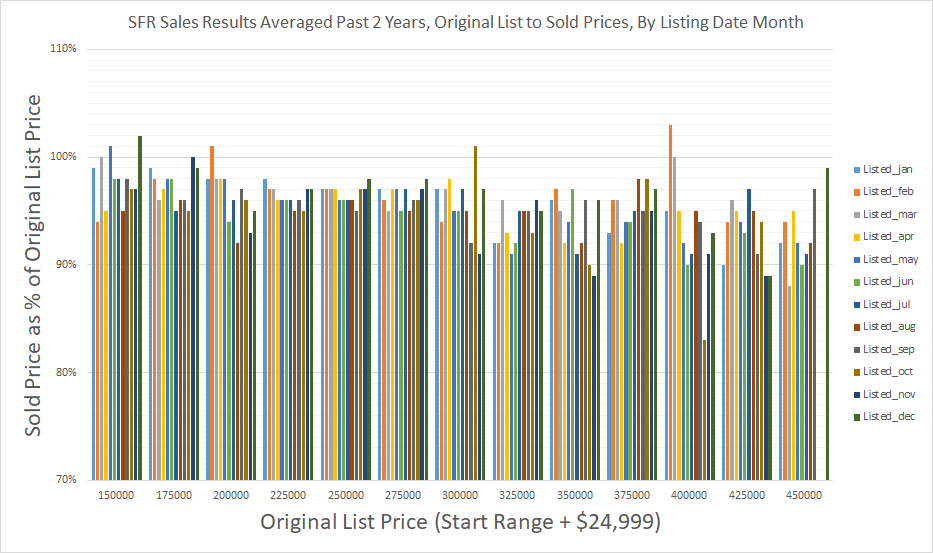 SFR Sales Results Averaged Past 2 Years - Original List to Sold Prices - By Listing Date Month