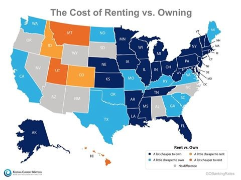 Cost of renting vs owning