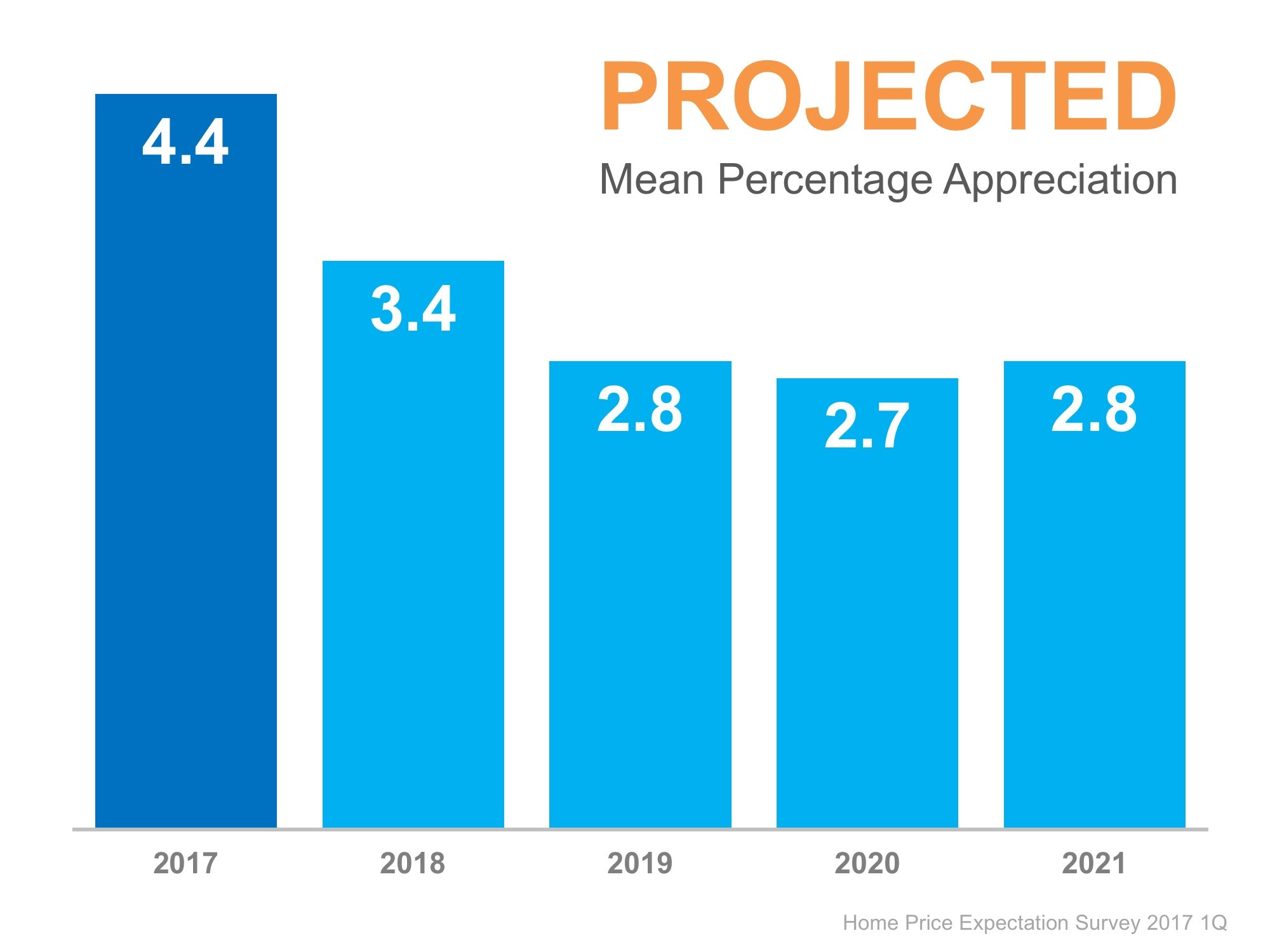 2017-02-27 Mean Percentage Apprectiation next 5 years