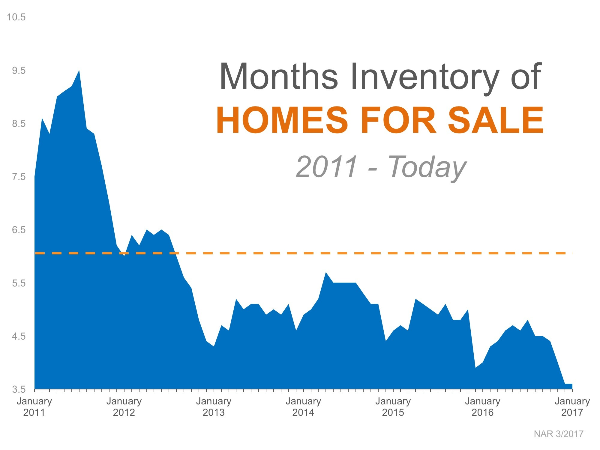 2017-03-21 Inventory by Months nationally