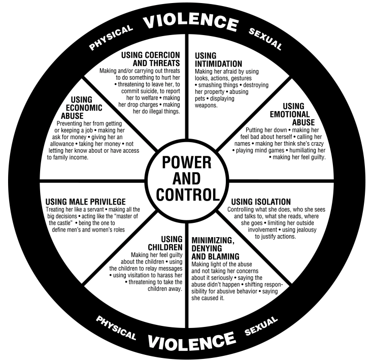 Violence Wheel - Coercive Control
