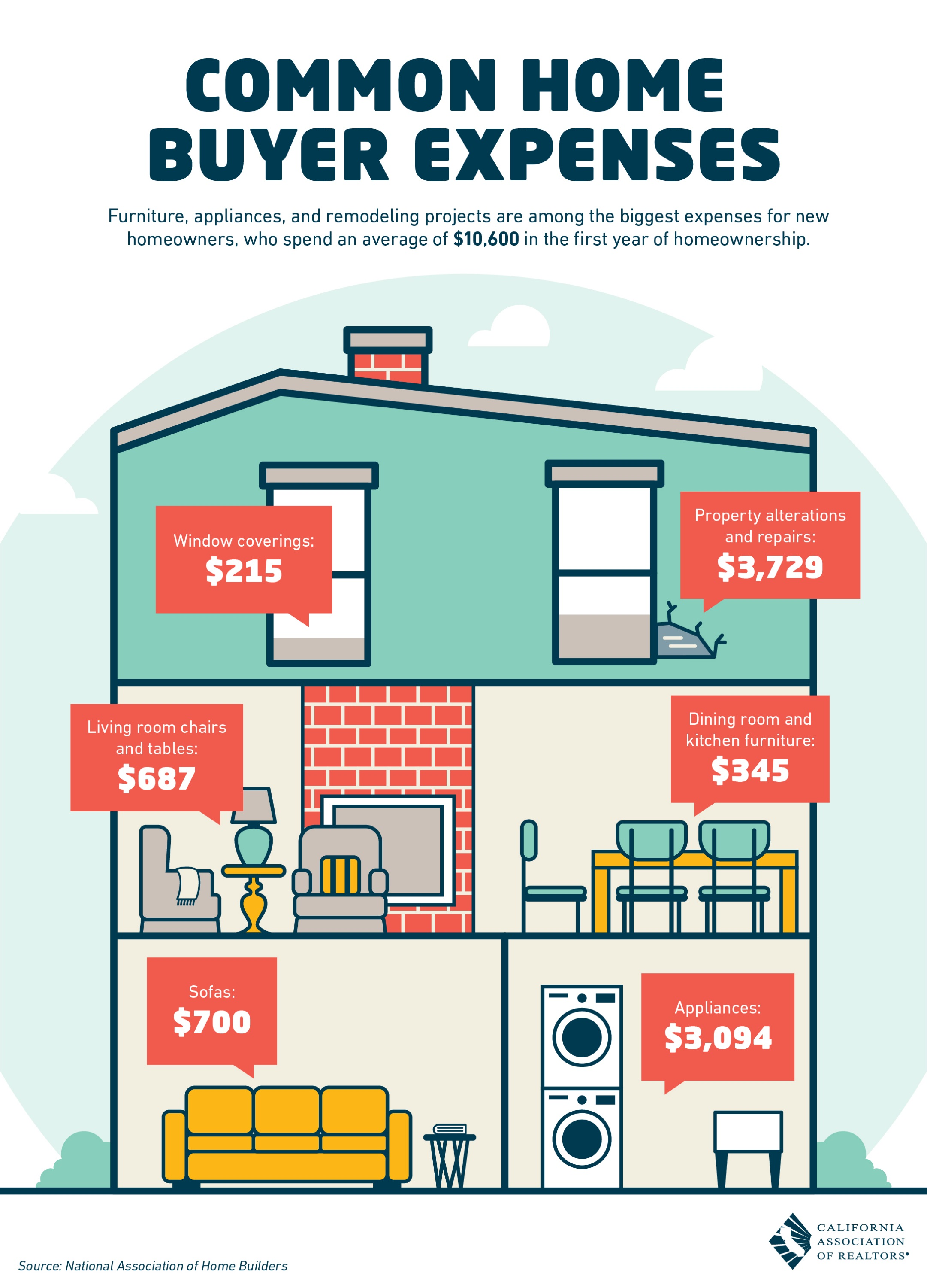 Common Home Buyer Expenses