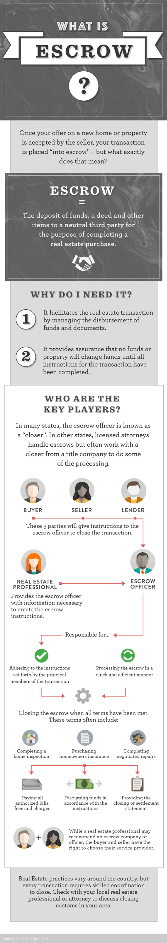 What is Escrow_InfoGraphic BLOG