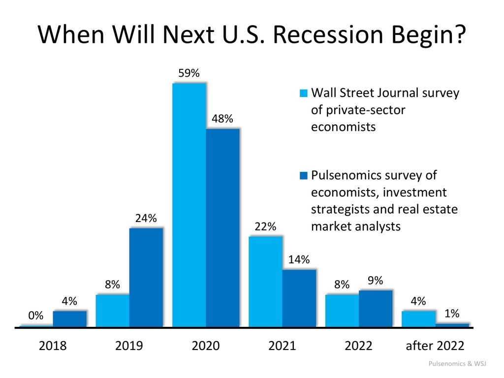 when will the next recession begin chart