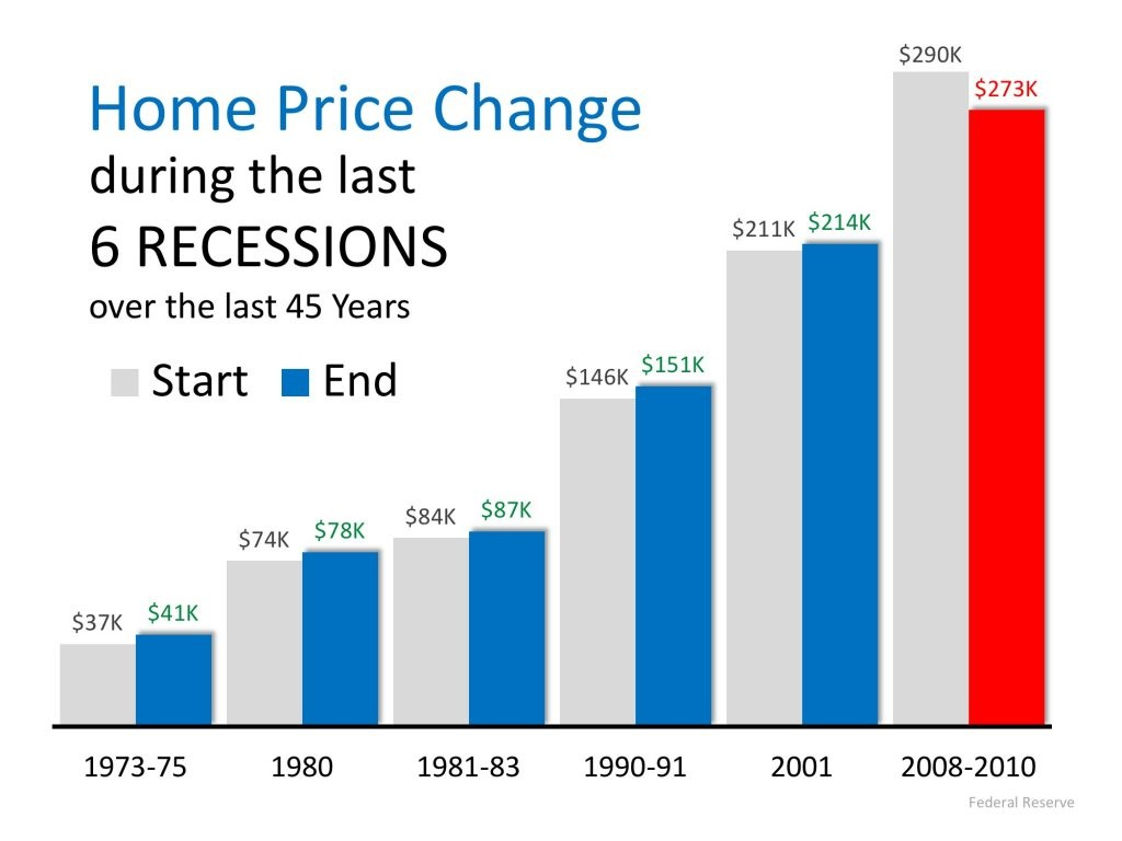 home price changes during last six recessions