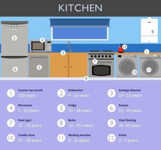 Life Expectancy - Kitchen