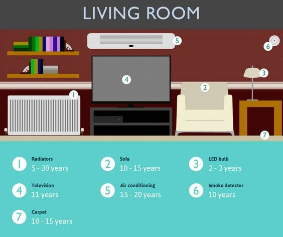Life Expectancy - Living Room