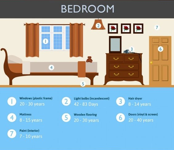 Life Expectancy - Bedroom