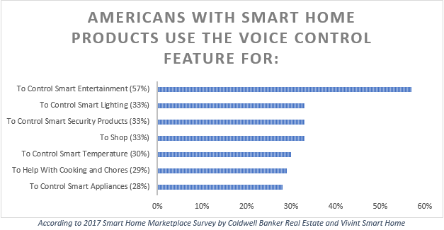 Top-Reasons-Americans-Use-Voice-Control