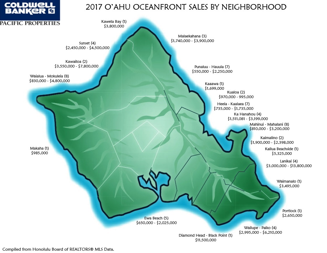 Oceanfront Home Sales 2017