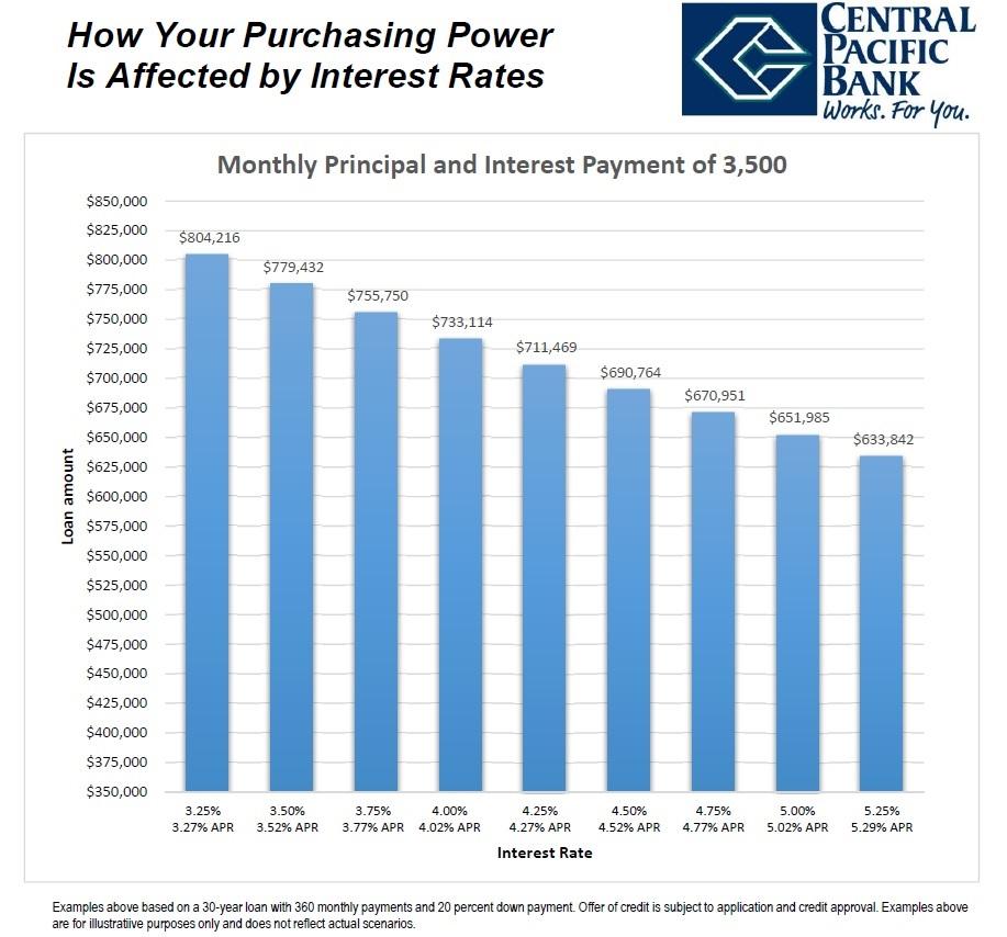 PurchasingPower3500