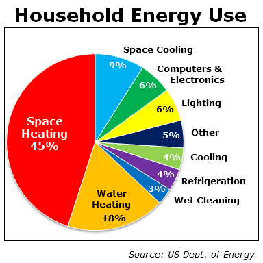 household-energy-use