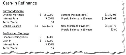 Cash in Refinance Example