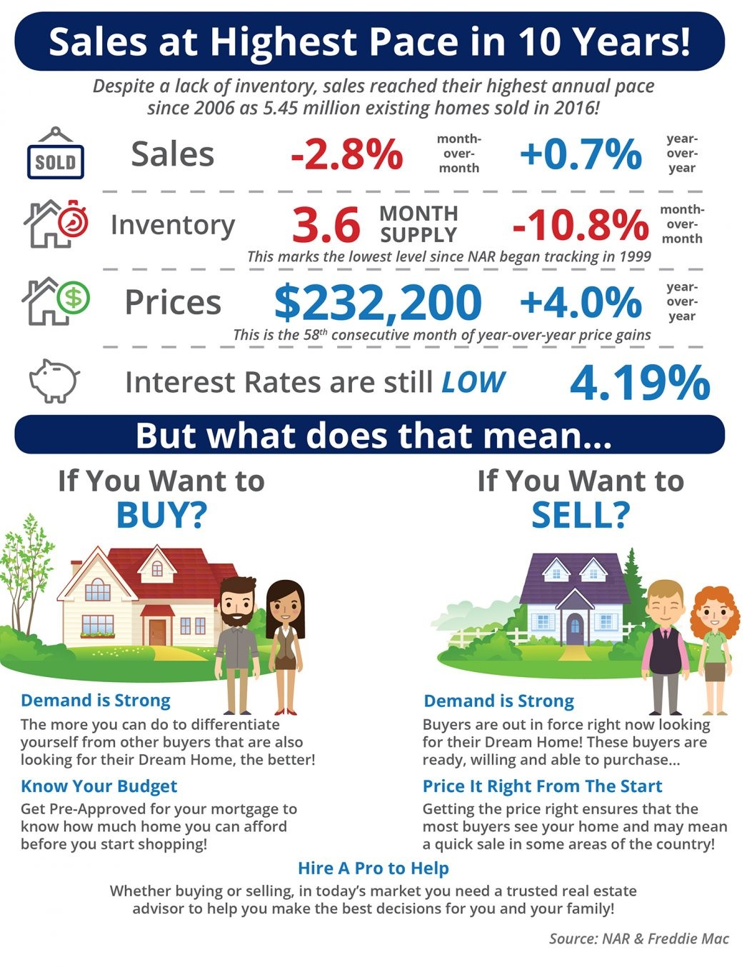 home sales infographic