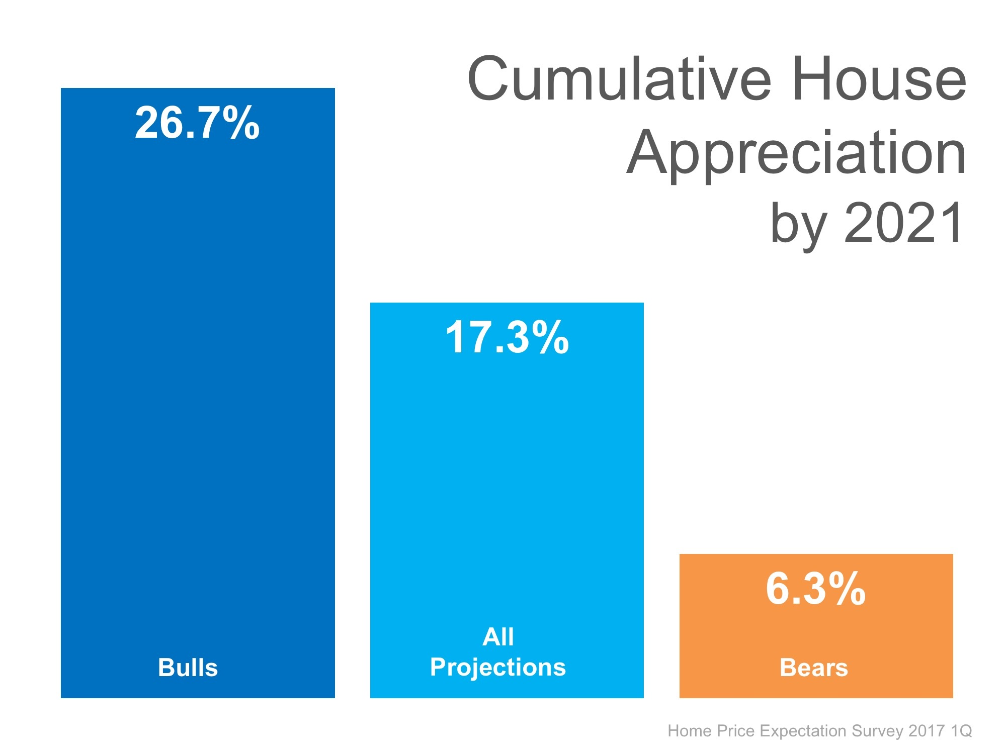 home prices 3