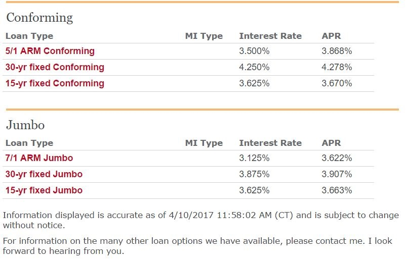 Curent Mortgage Rates