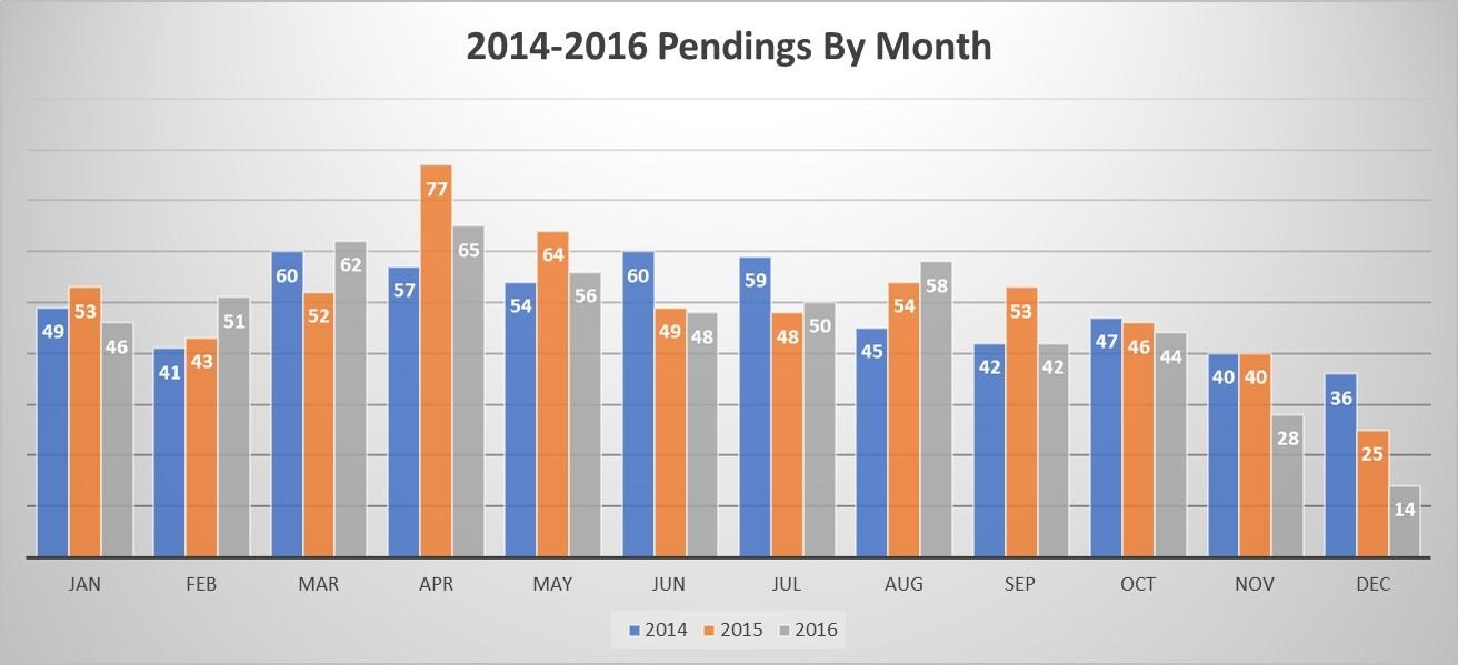 2014-2016 Pending Chart