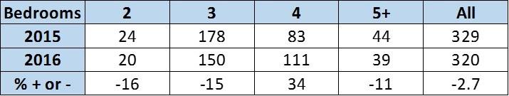 2015-2016 Sales Compare