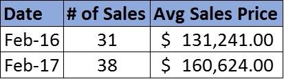 Feb Stats Chart