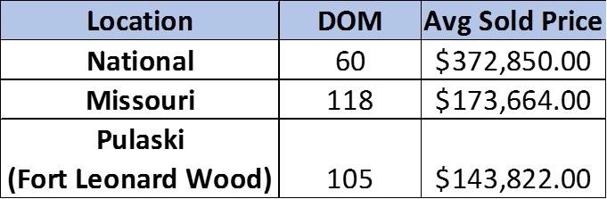 DOM Chart