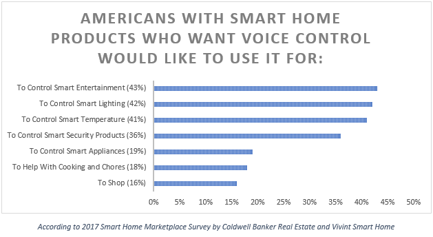 Top-Reasons-Americans-Want-Voice-Control