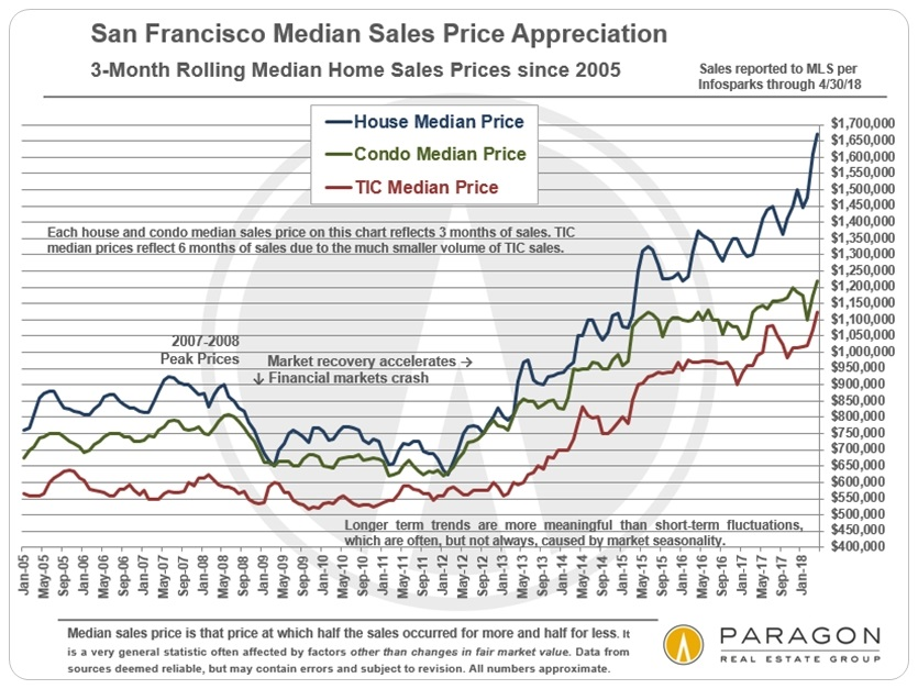 MedianPrices_3-Month-Rolling_SFD-Condo-sep_since-2005 (5)