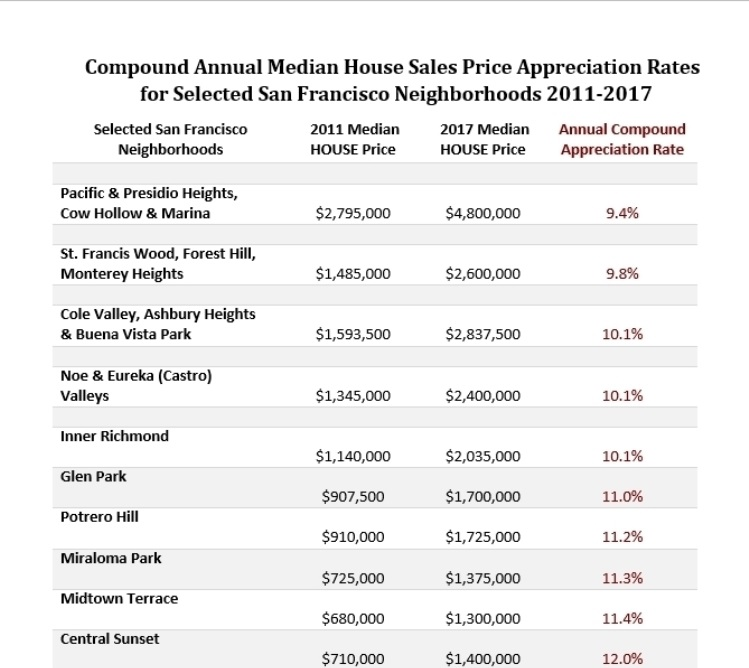 SF-Compound-Appreciation-Rates-Top