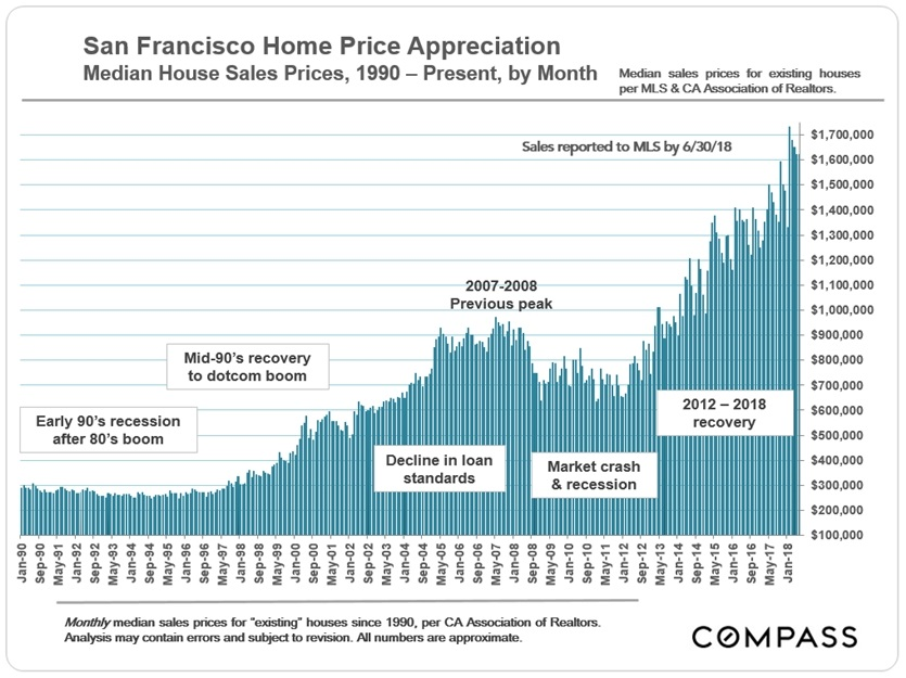 1990-present_sf_sfd_median_price_by-month_v3_car