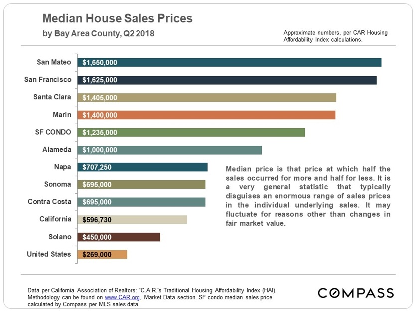 8-18_q2-car_bay-area-median-prices