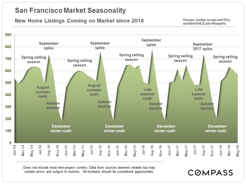 new_listings_sf-by-month