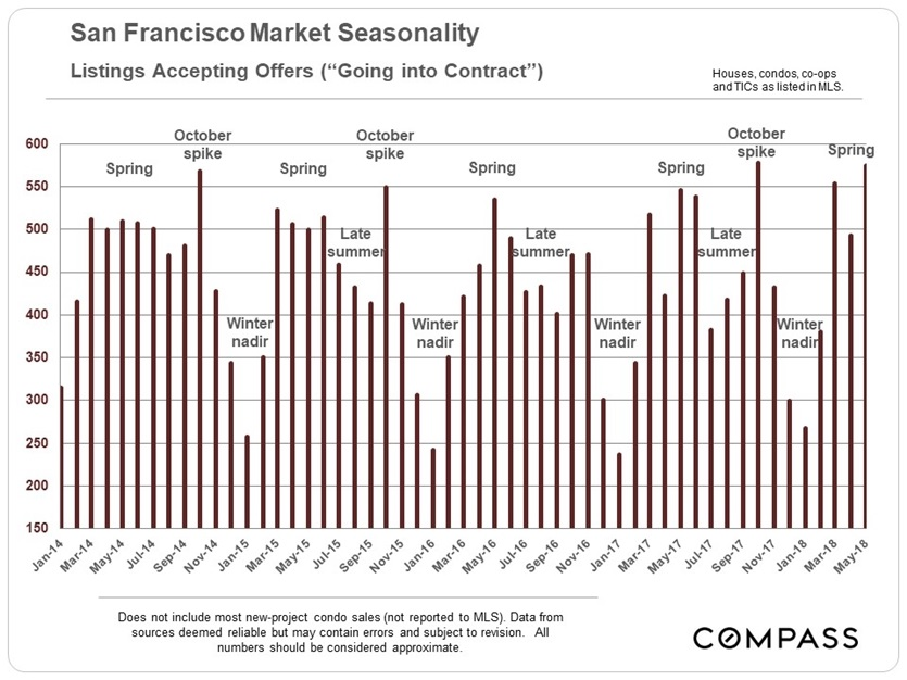 sf_listings-uc_by-month