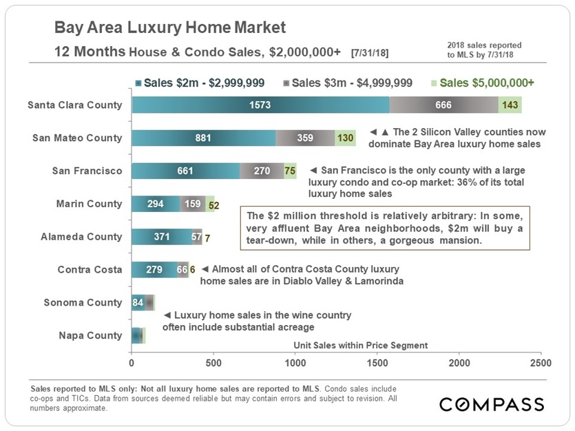 8-18_bay-area-luxury-home-sales_by-county