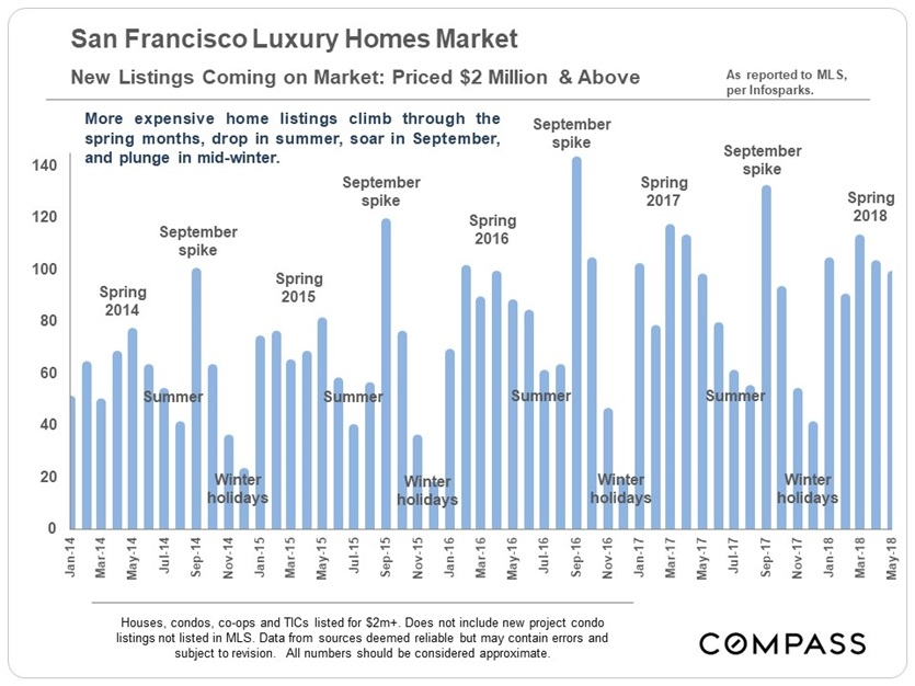 8-18_lux-2m_new-listings