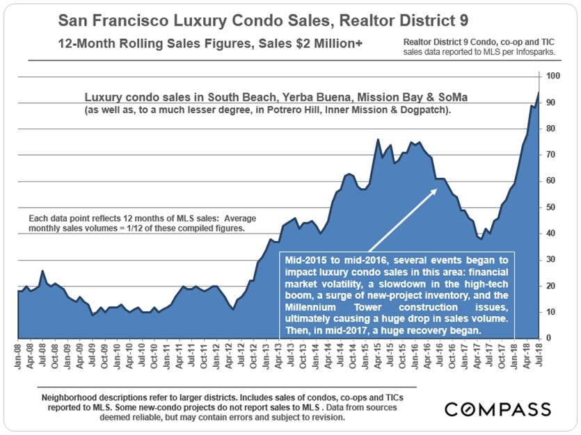 d9-luxcondo_sales-vol_12-month-rolling