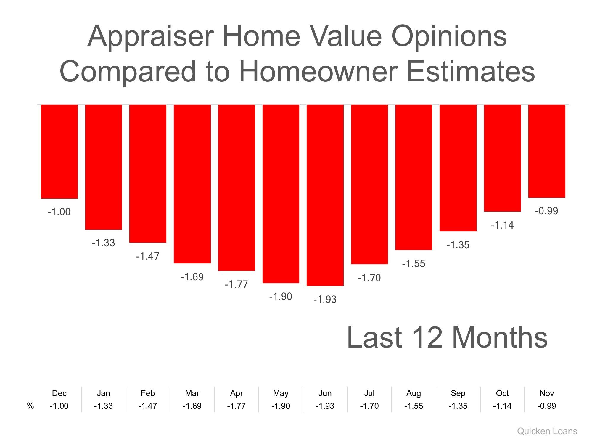 Appraisal Graph
