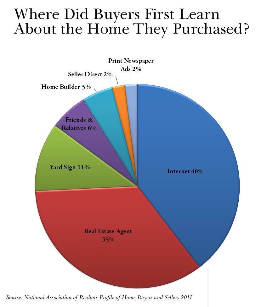 home-found-by-buyer-graph-copy