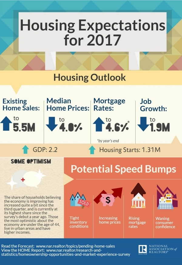2017-housing-expectations-12-14-2016-600w-872h