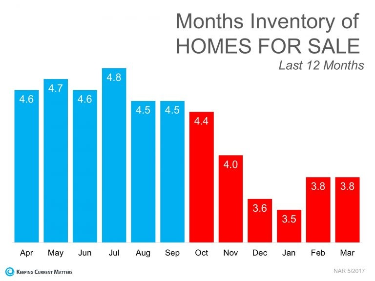 months inventory